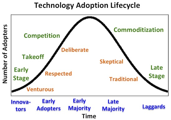 tech adoption