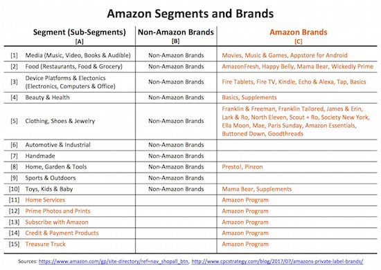 4 amazon seg brands