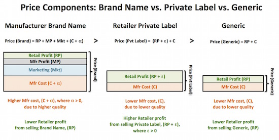6 brand v pvt label