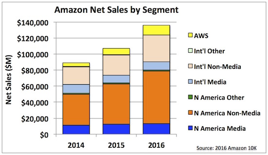 7 amazon net sales