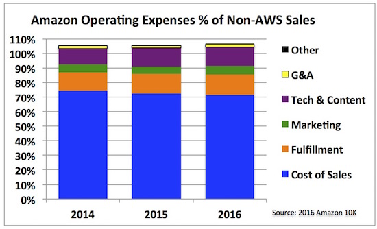 9 amazon operating costs