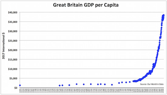 2gdp per cap gb