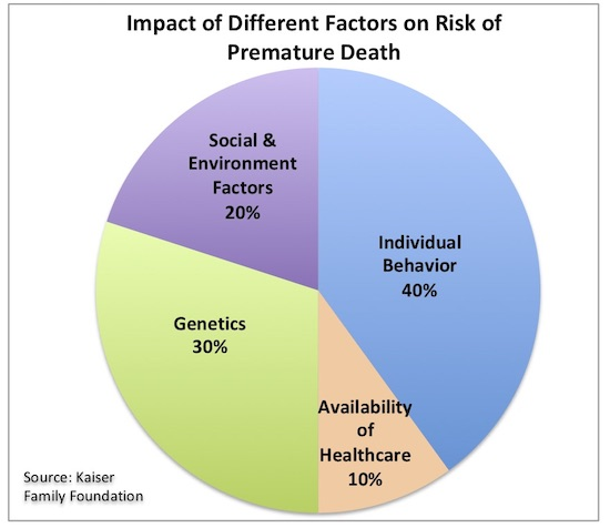 factors effects health