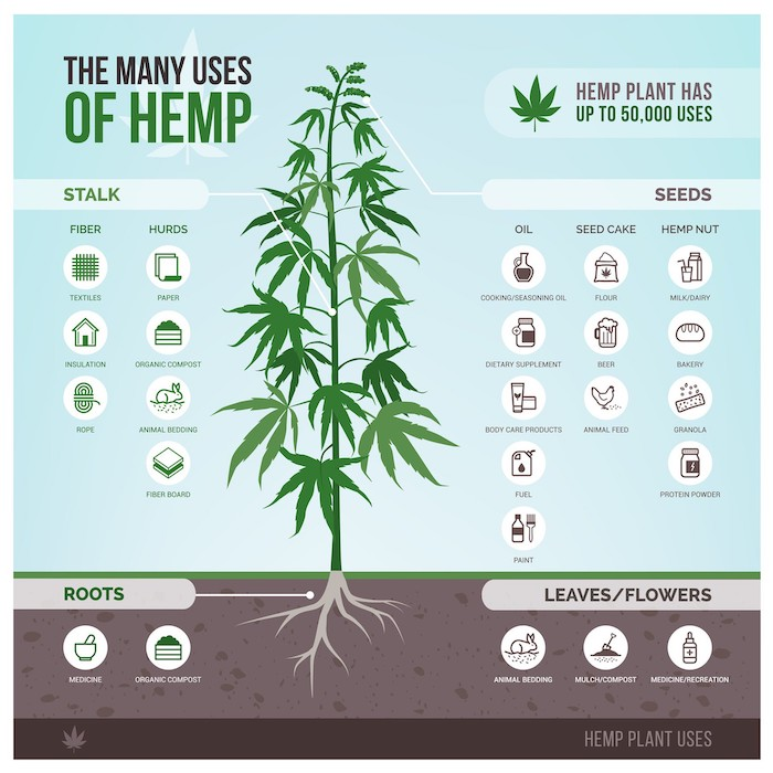 1 many uses hemp