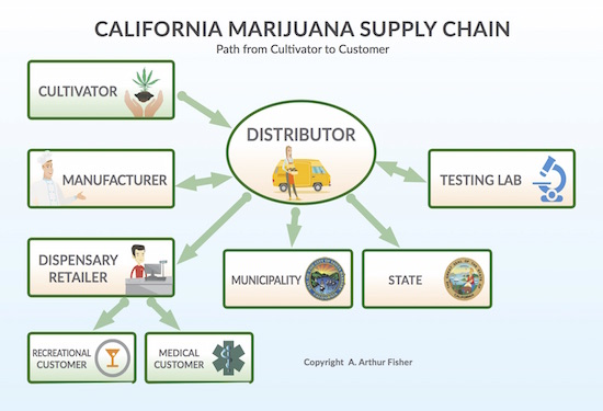 3 MJ Supply Chain v1