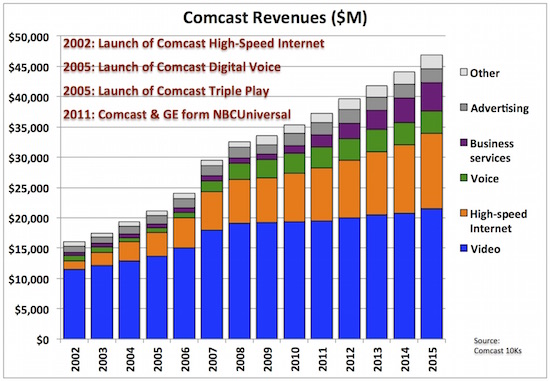 4 comcast rev by seg