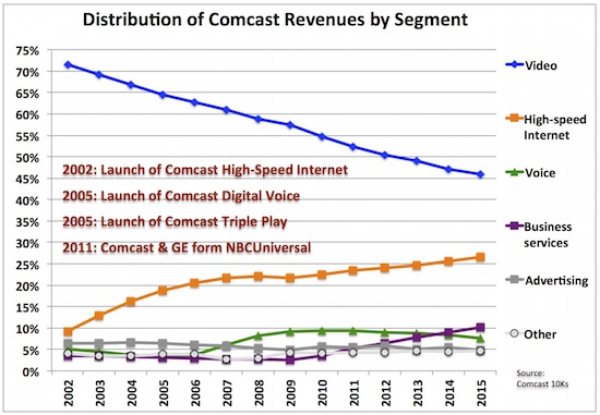 5 comcast rev by seg distrn2