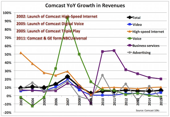 6 comcast yoy rev