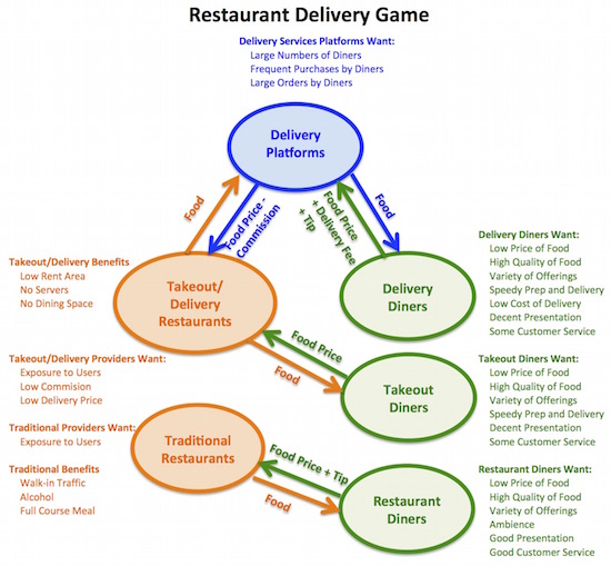 restaurant delivery game2