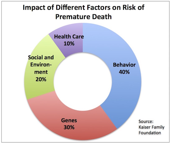 1 impact factors on death