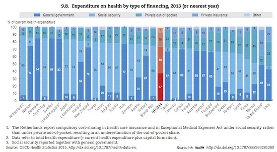4 oecd expend by payer