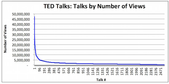 1 ted talks by views