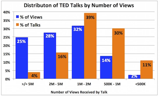 2 ted distrn talks views2
