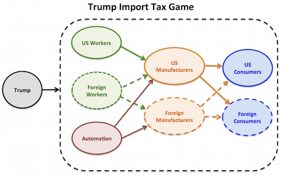 trump imp tax game