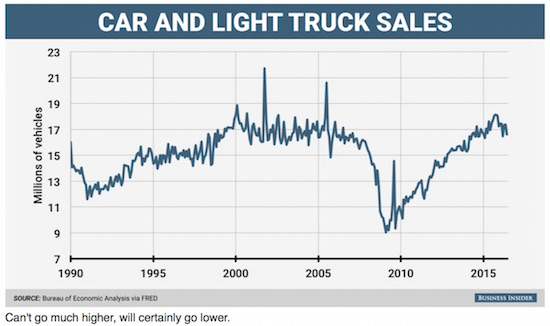us car sales