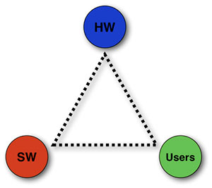 Hardware - Software - Users diagram
